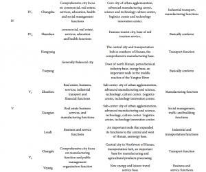 城市功能特征分析城市聚集:案例研究长沙 - 株洲 - 湘潭市凝聚