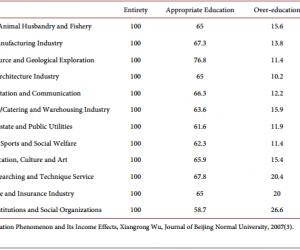 中国过度教育